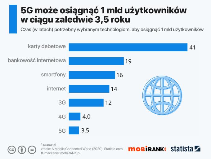 Czas potrzebny niektórym technologiom na zdobycie 1 mld użytkowników (w tym estymacja dla 5G)