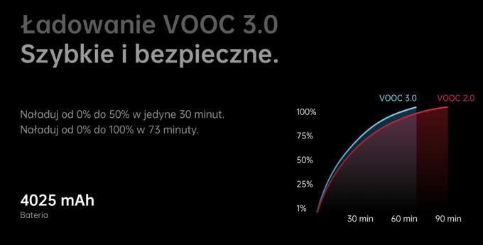 Wykres: szybkie ładowanie OPPO VOOC 3.0