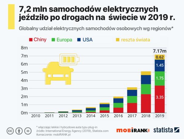 7,2 mln samochodów elektrycznych jeździło po drogach w 2019 roku