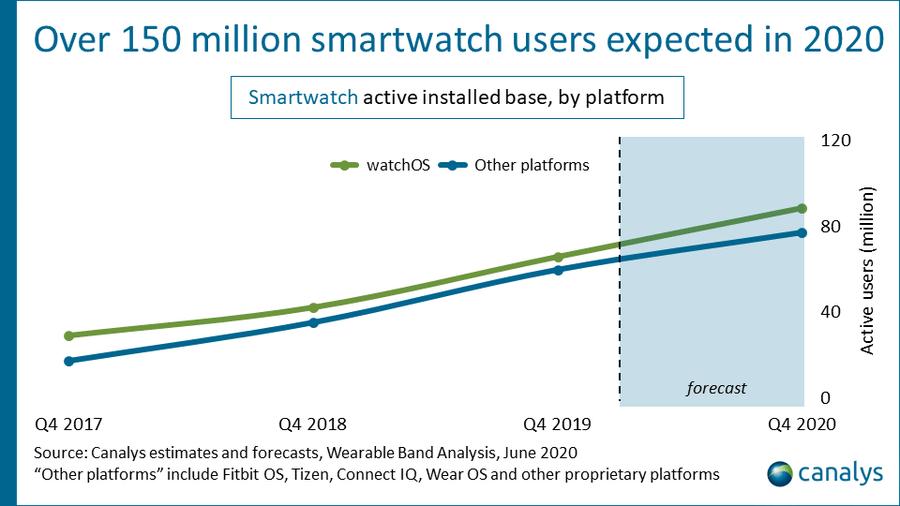 Liczba użytkowników smartwatchów do 4Q 2020 r. (estymacja)