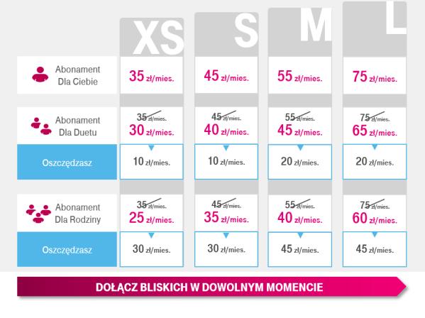 Nowe taryfy dla klientów abonamentowych T-Mobile (czerwiec 2020)