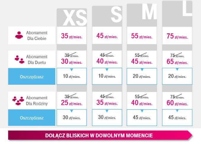 Nowe rabaty rodzinne w T-Mobile (czerwiec 2020)