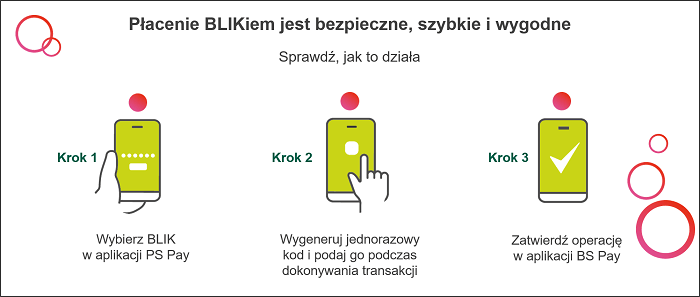 Jak płacić BLIKIEM w aplikacji mobilnej BS Pay?