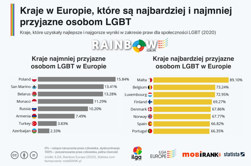 Kraje w Europie, które są najbardziej i najmniej przyjazne osobom LGBT