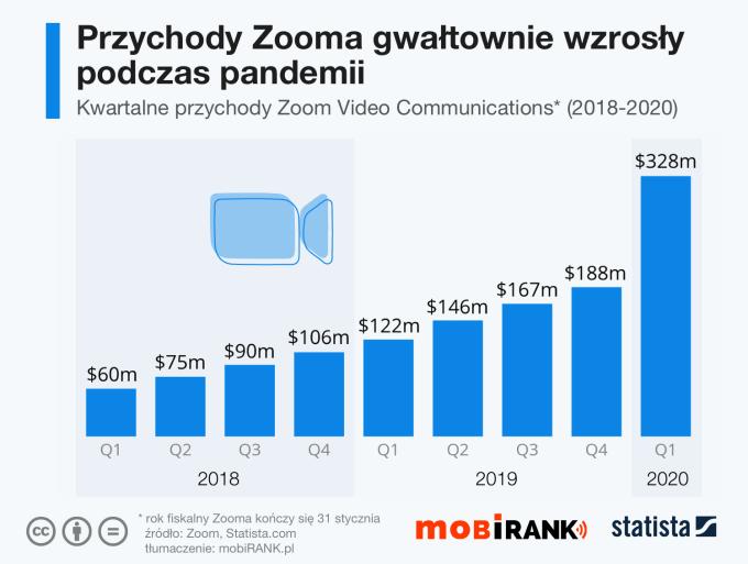 Kwartalne przychody aplikacji mobilnej Zoom od 2018 do 1Q 2020 r.