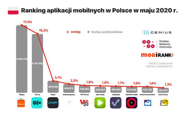 Ranking najpopularniejszych aplikacji mobilnych w Polsce (maj 2020)