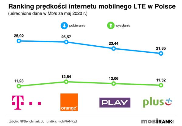 Prędkość internetu u polskich operatorów w maju 2020 r.