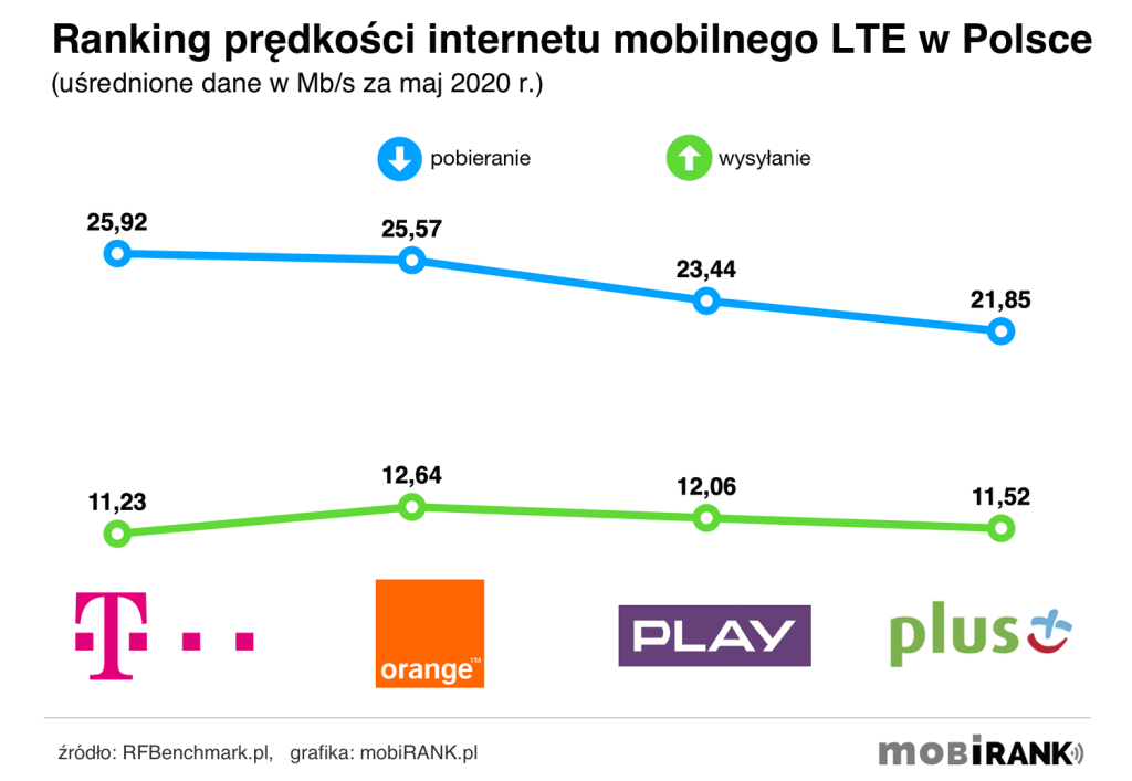 Ranking prędkości internetu mobilnego polskich operatorów (maj 2020)