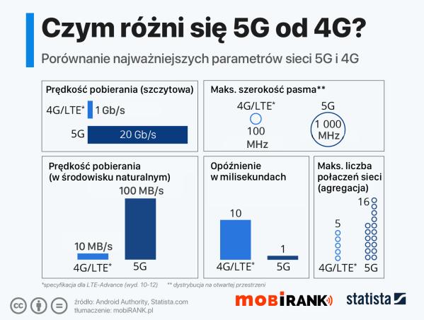 Czym różni się 5G od 4G?