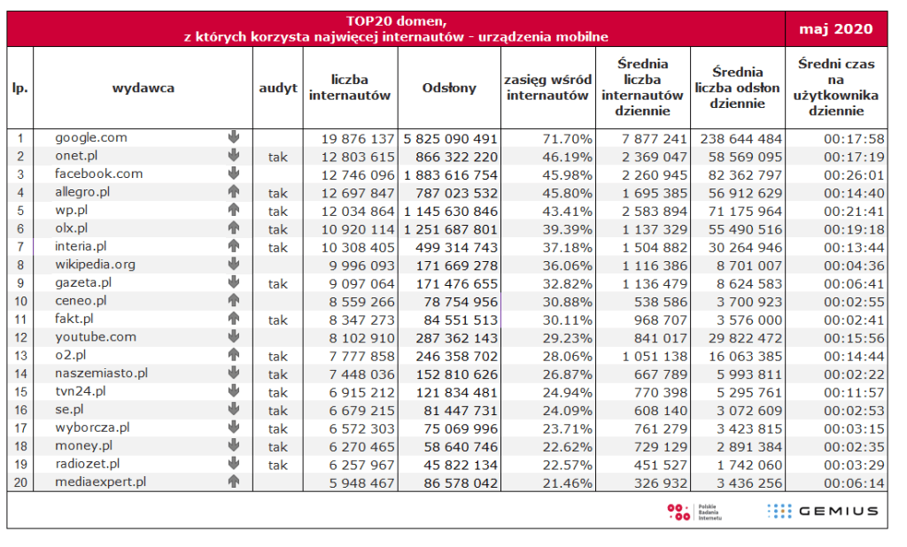 Tabela: TOP 20 najpopularniejszych domen na urządzeniach mobilnych w Polsce (maj 2020)
