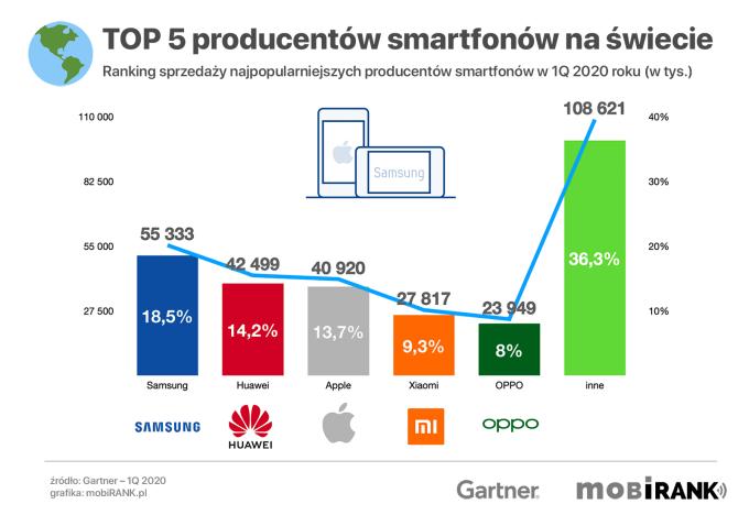 TOP 5 producentów smartfonów pod względem sprzedaży na świecie w 1Q 2020 roku