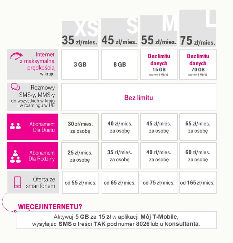 W rodzinie im więcej, tym lepiej – cennik T-Mobile