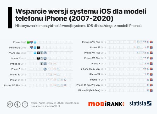 Ponad połowa wydanych iPhone'ów wciąż dostanie aktualizację do iOS  14