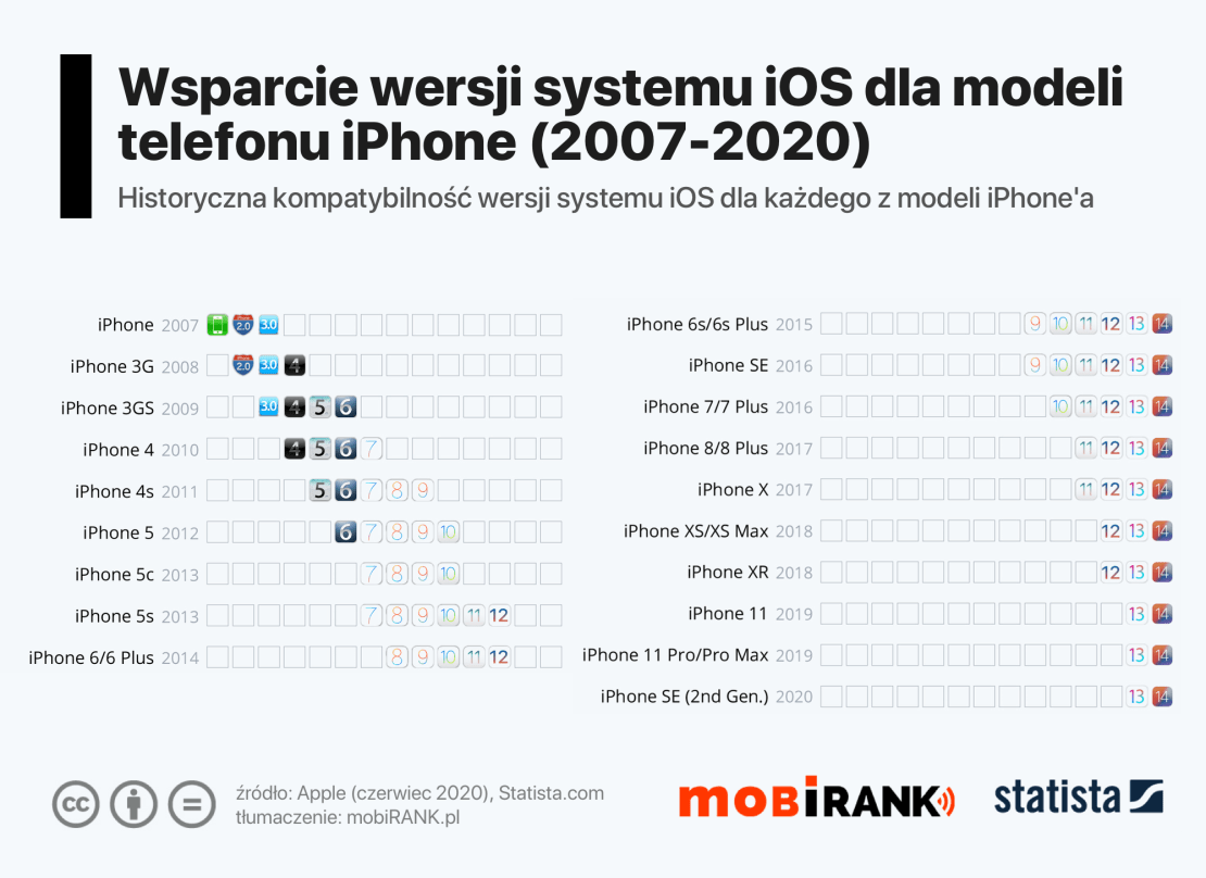Wsparcie systemu iOS dla modeli iPhone'a (2007-2020) – od 1OS 1 do iOS 14