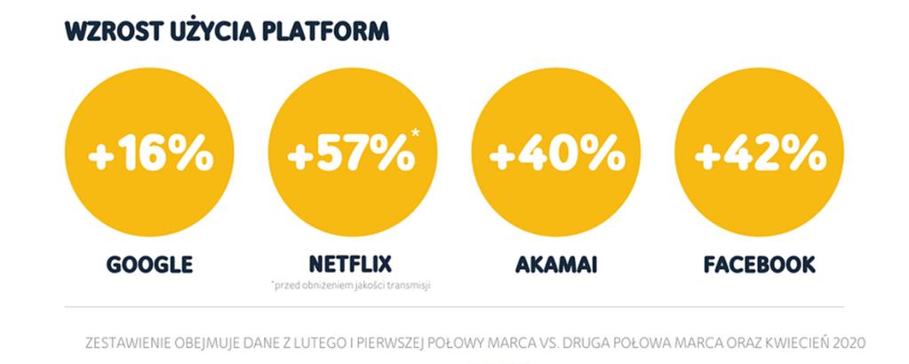 Wzrost zużycia platform w UPC podczas #ZostańWDomu