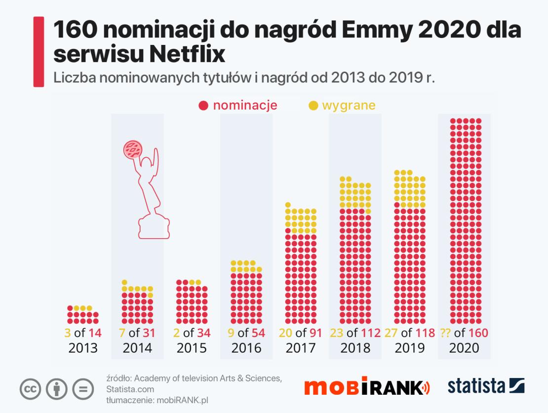 Liczba nominacji i nagród Emmy dla serwisu Netflix 2013-2020