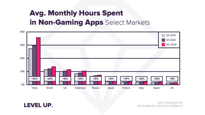 Średni miesięczny czas spędzony w aplikacjach mobilnych wg krajów (2Q 2020)