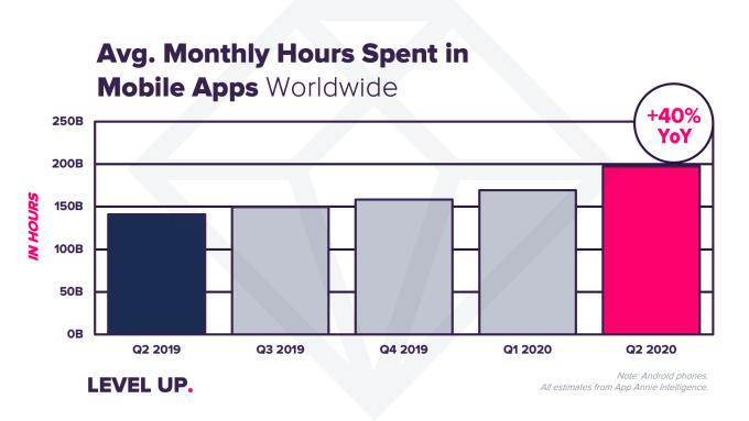Średni miesięczny czas spędzony w aplikacjach mobilnych na świecie w 2Q 2020 r.