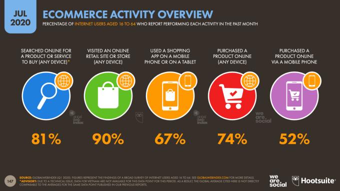 Aktywność e-commerce na świecie (lipiec 2020)