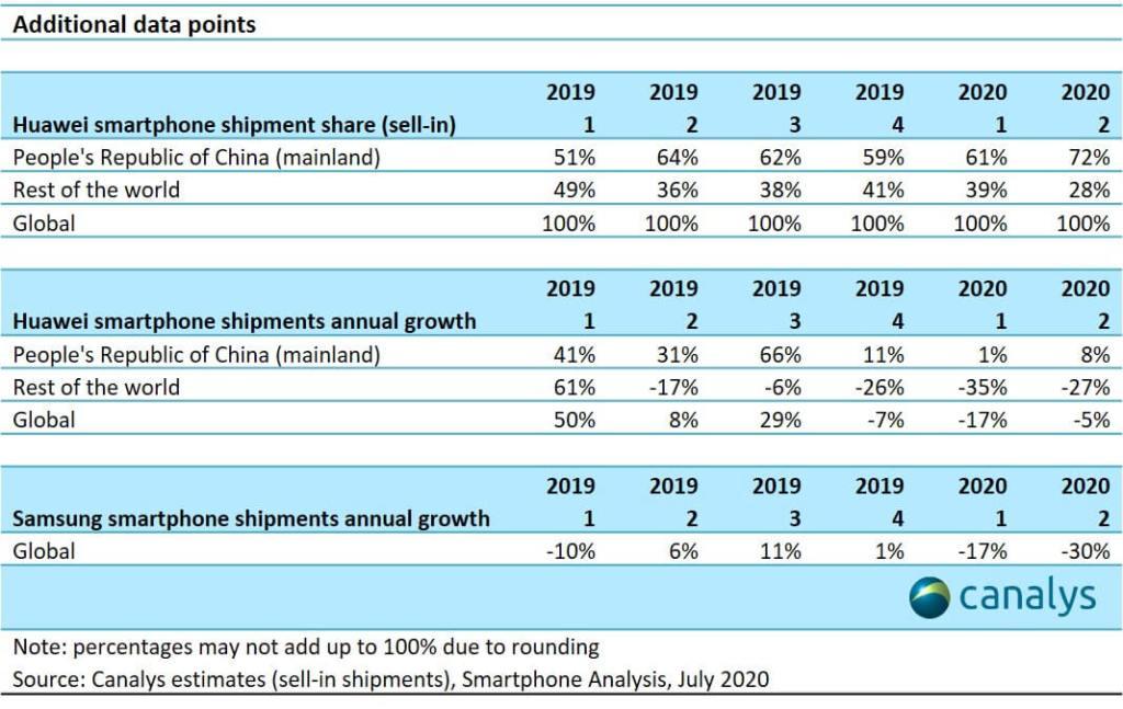 Dodatkowe dane na temat dostaw smartfonów Huawei (2Q 2020)