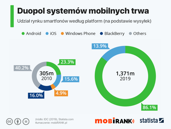 Duopol mobilnych systemów operacyjnych na świecie (2019)