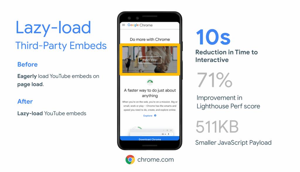 Lazy loading (opóźnione ładowanie) iFrame'a może przyspieszyć stronę mobilną o 10 s