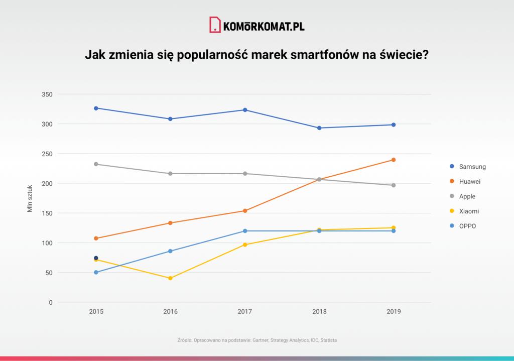 Jak zmieniała się popularność marek smartfonów na świecie (2015-2019)
