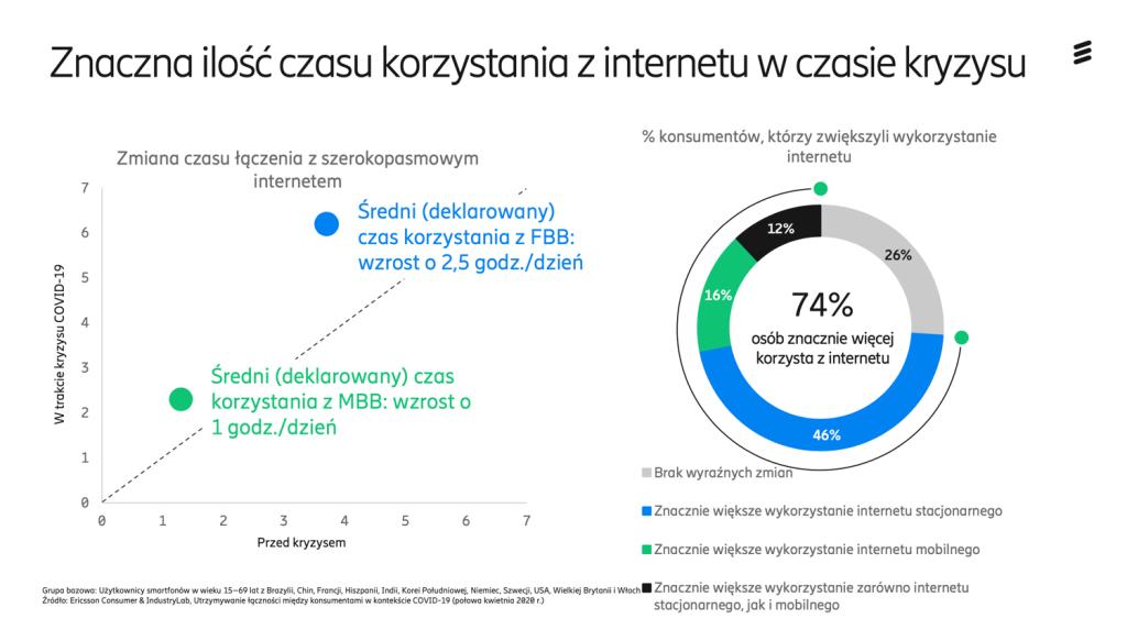Znaczna ilość czasu korzystania z internetu podczas kryzysu COVID-19 (Ericsson, 2020)