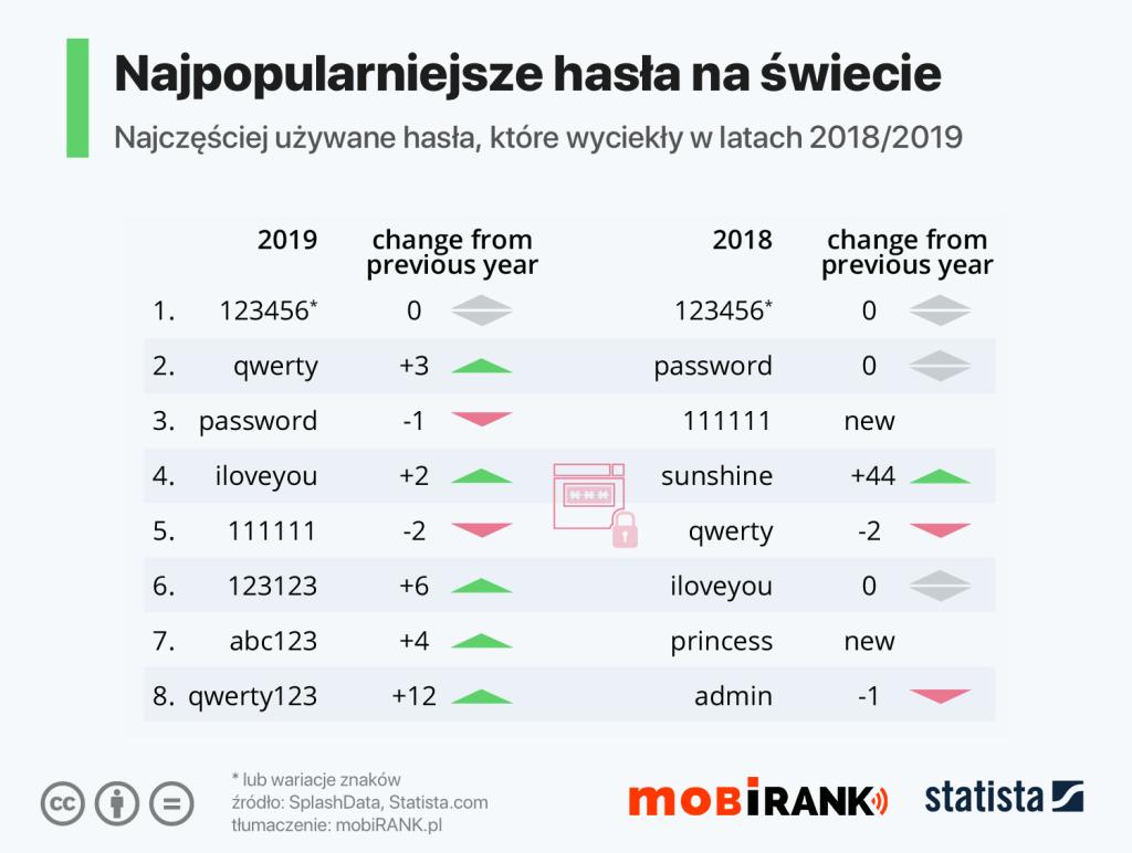 Najpopularniejsze hasła używane na świecie w latach 2018/2019