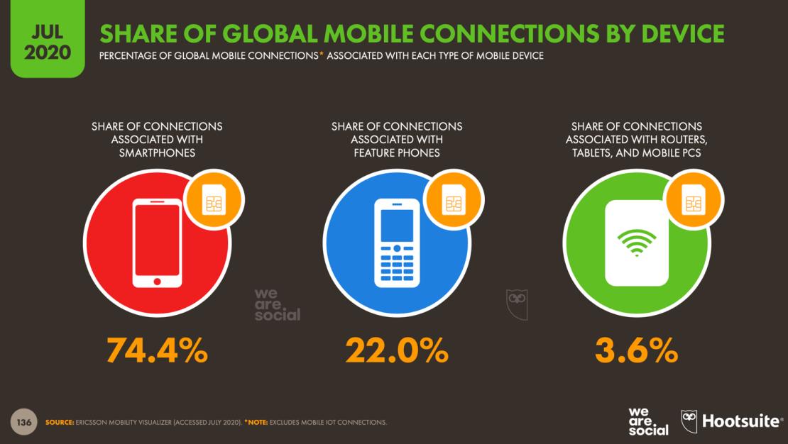 Połączenia mobilne wg typu urządzeń (lipiec 2020)
