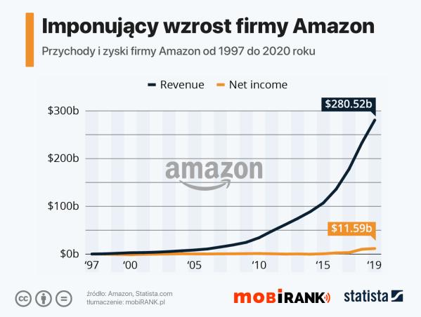 Imponujący, długoterminowy wzrost firmy Amazon (1995-2020)