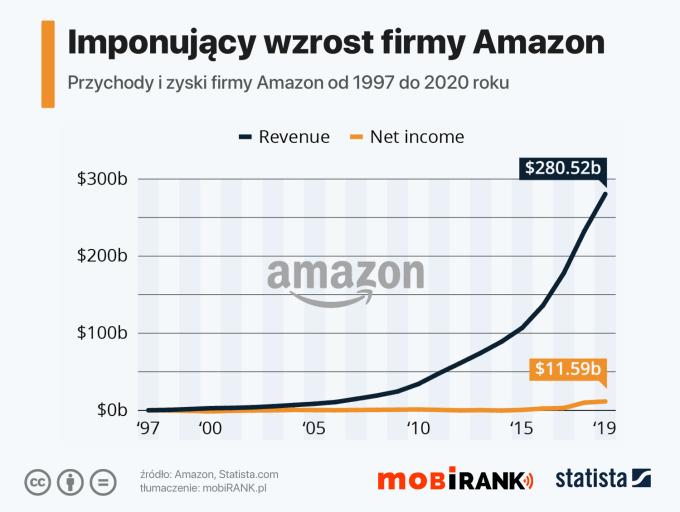 Wykres: Przychody i zyski firmy Amazon w latach 1997  - 2020