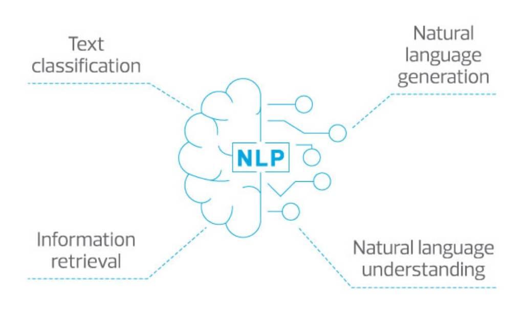 Diagram NLP