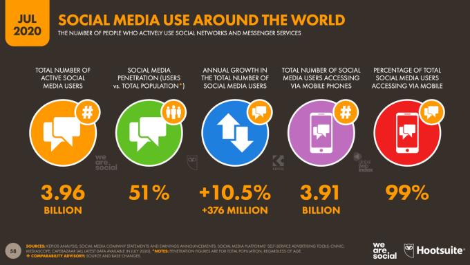 Użycie social mediów na świecie (lipiec 2020)