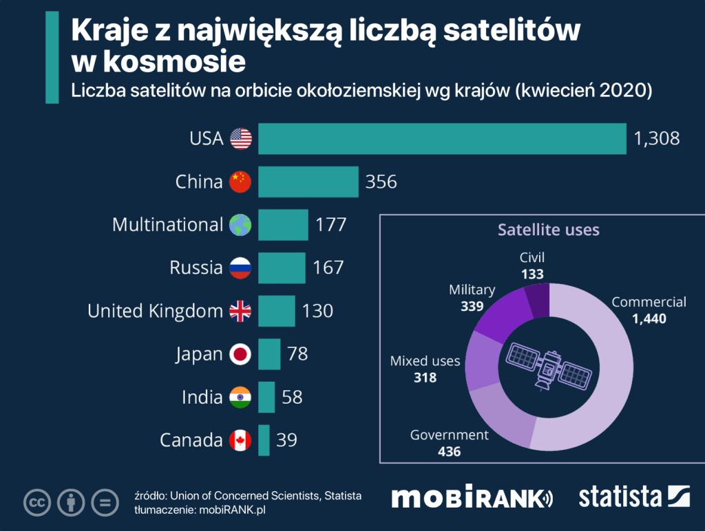 Kraje z największą liczbą satelitów na orbicie okołoziemskiej (stan na kwiecień 2020 r.)