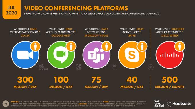 Użycie platform do wideokonferencji (lipiec 2020)