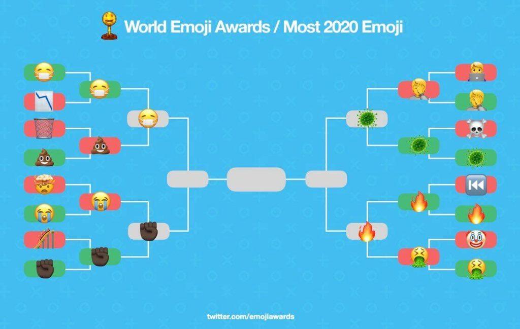 Most 2020 Emoji