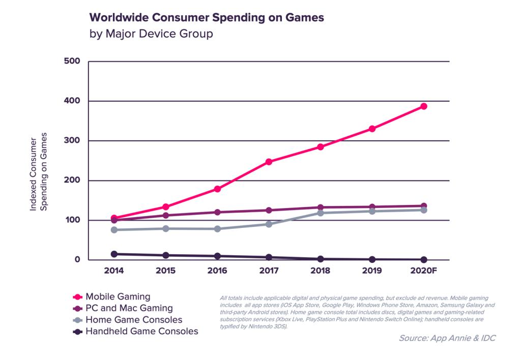 Wydatki na rynku gier mobilnych wg platform (mobile, PC/Mac, konsole, konsole przenośne) w latach 2014-2020