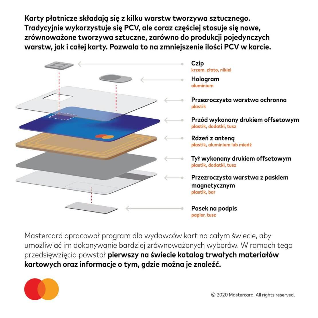 Z czego składa się karta płatnicza Mastercard?