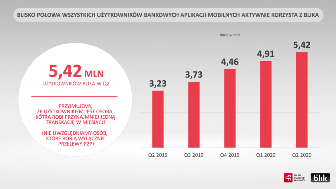Liczba użytkowników BLIKA w 2Q 2020 r.