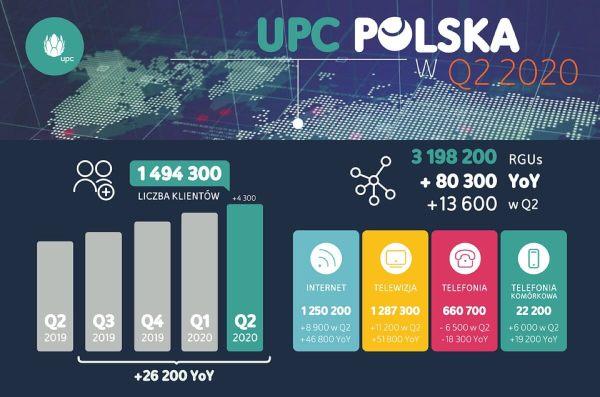 UPC notuje wciąż wzrosty – wyniki za 2Q 2020 roku
