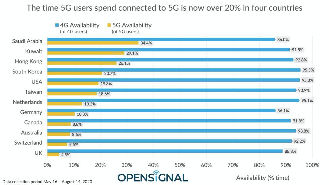 Czas korzystania z sieci 5G i 4G (sierpień 2020 r.)