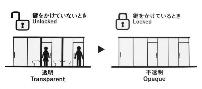 Tokyo Toilet - otwarte/zamknięte - oznaczenia