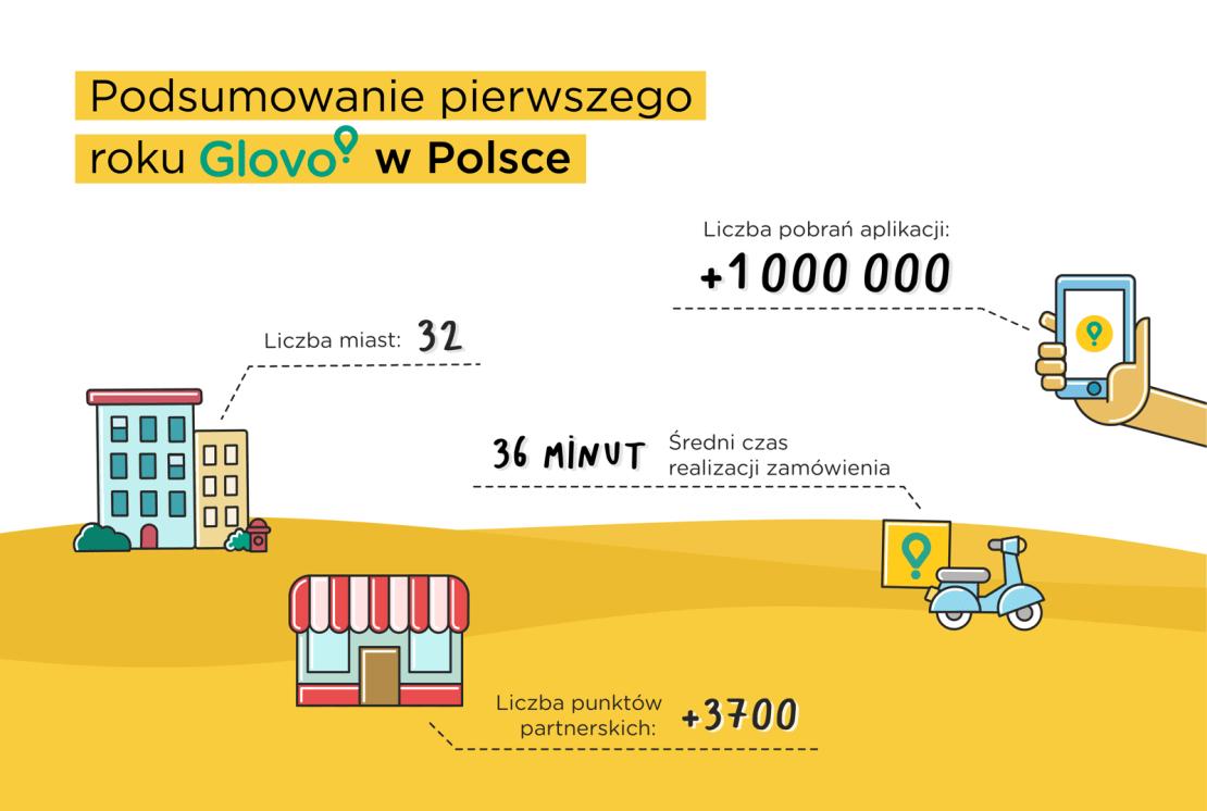 Infografika: Podsumowanie pierwszego roku Glovo w Polsce