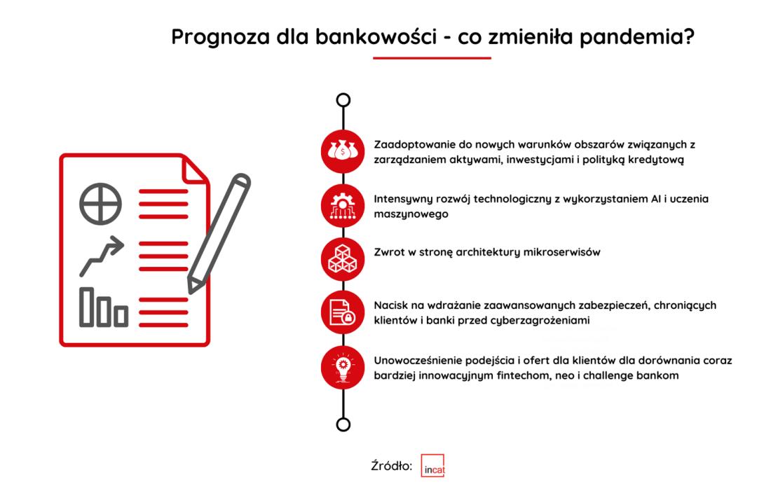 Prognoza dla bankowości – co zmieniła pandemia?
