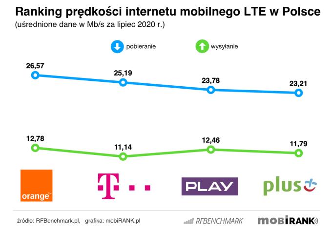 Ranking prędkości internetu mobilnego 4G/LTE polskich operatorów komórkowych (lipiec 2020 r.)