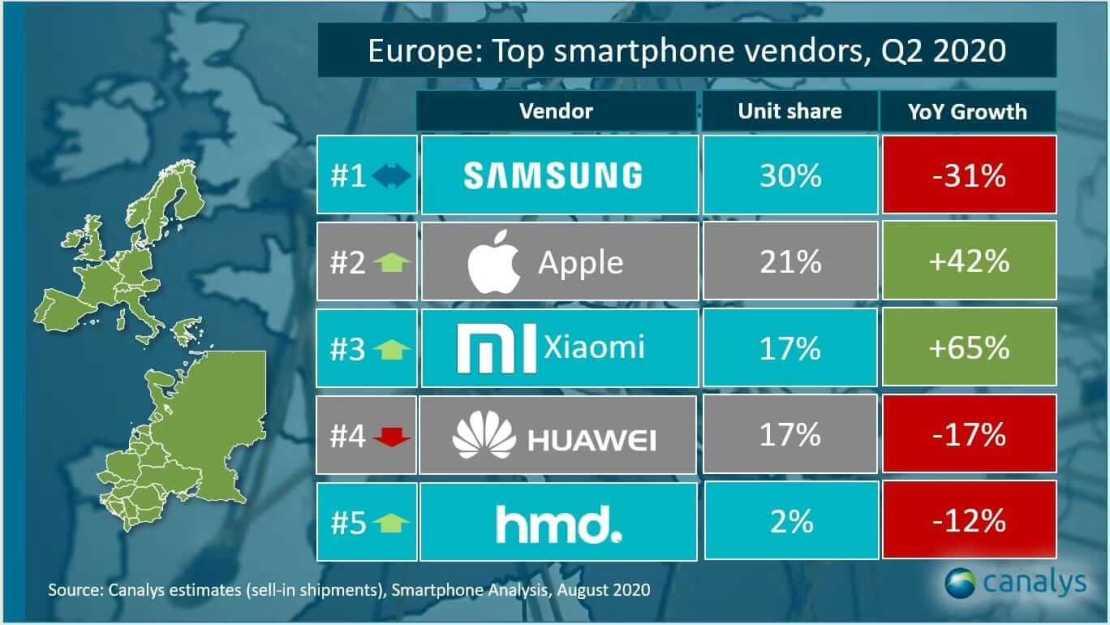 Sprzedaż smartfonów w Europie w 2Q 2020 r. (Canalys)