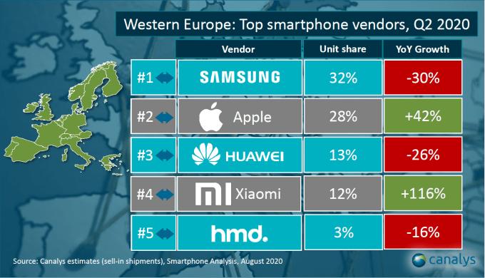Sprzedaż smartfonów w Europie Zachodniej w 2Q 2020 r. (Canalys)