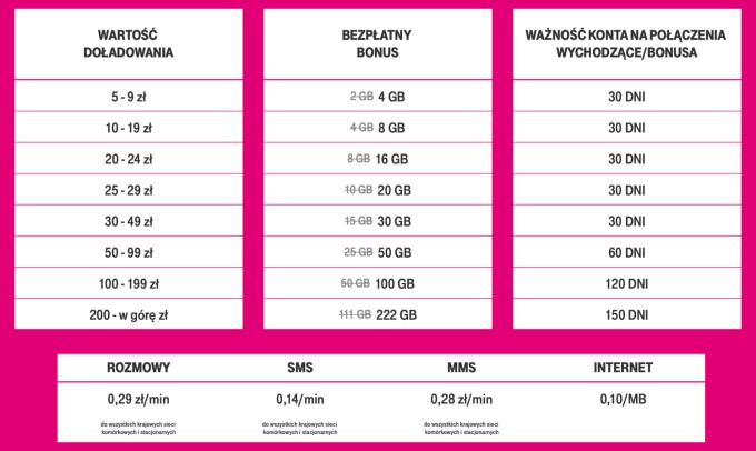 Darmowe GB po doładowaniu w T-Mobile