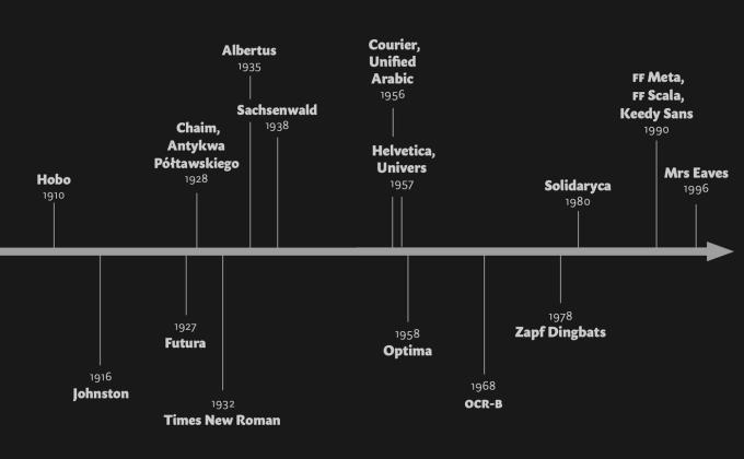 Typografia XX wieku - oś czasu z najważniejszymi czcionkami